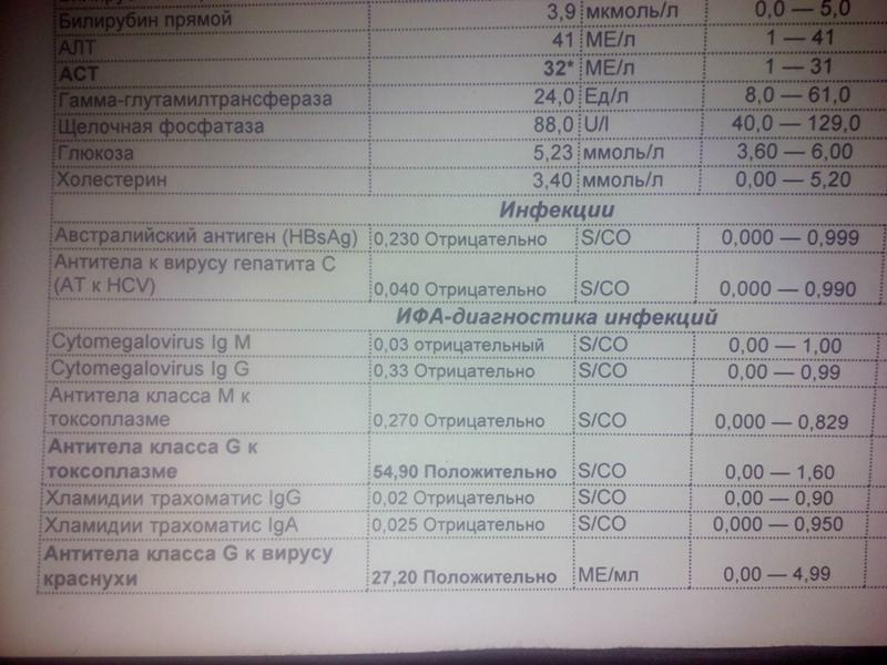 Иммуноферментный анализ крови что это